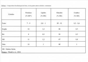 Composition du fonio et de quelques céréales